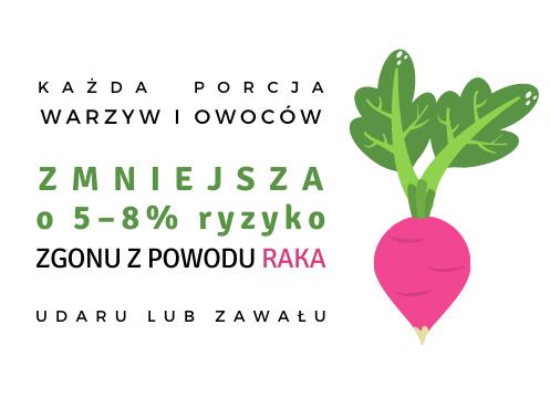 Warzywa zmniejszają ryzyko zgonu z powodu raka. Źródła błonnika pokarmowego.
